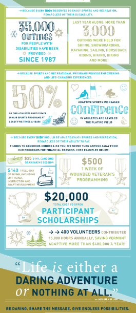 Infographic: How Your Gift Helps VT Adaptive